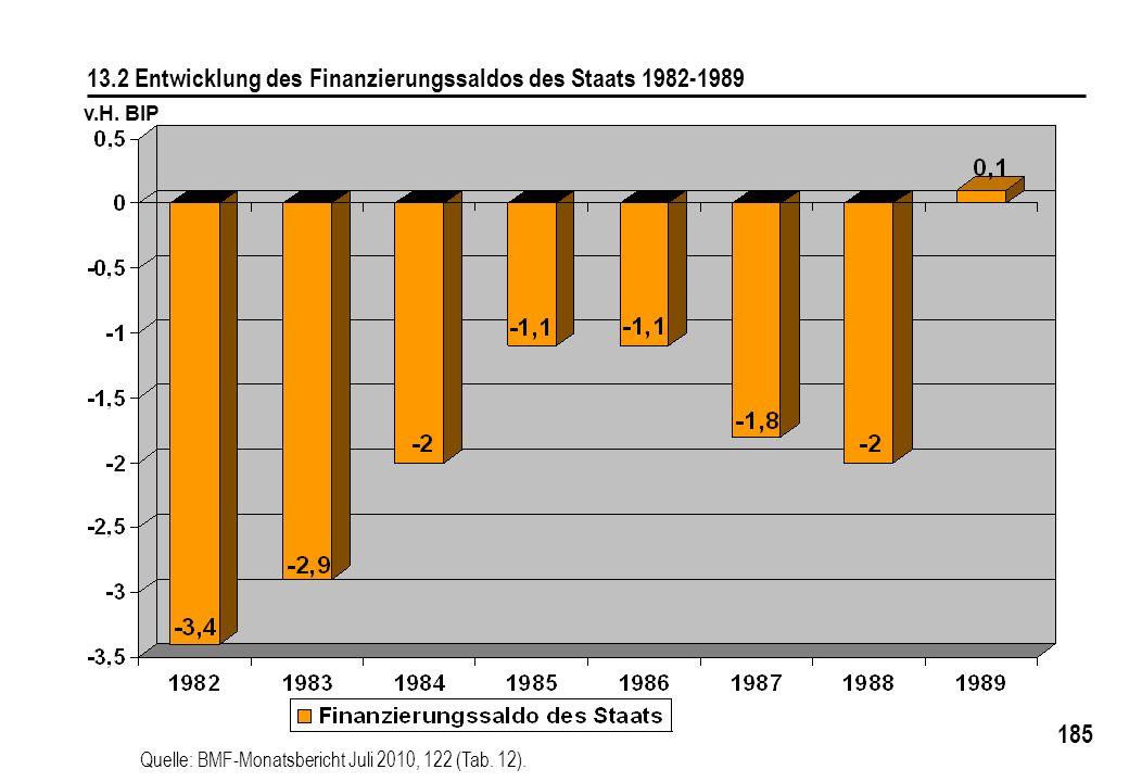 13.2 Entwicklung des Finanzierungssaldos des Staats 1982-1989