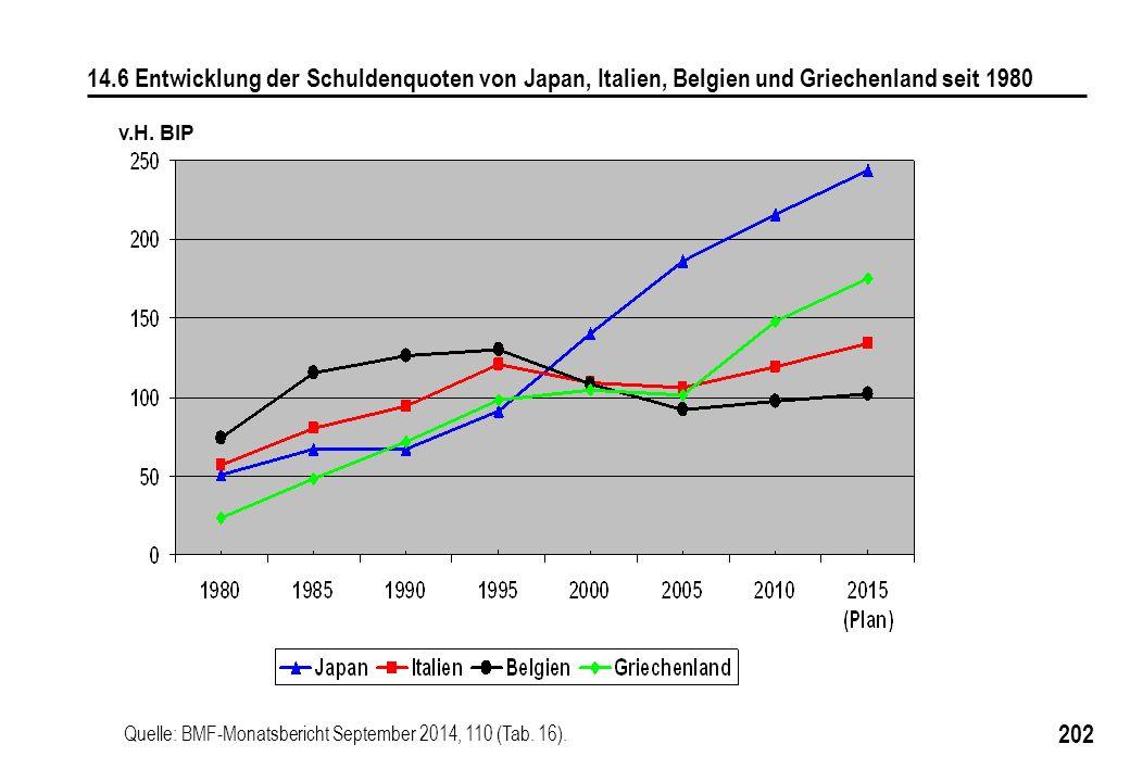 14.6 Entwicklung der Schuldenquoten von Japan, Italien, Belgien und Griechenland seit 1980
