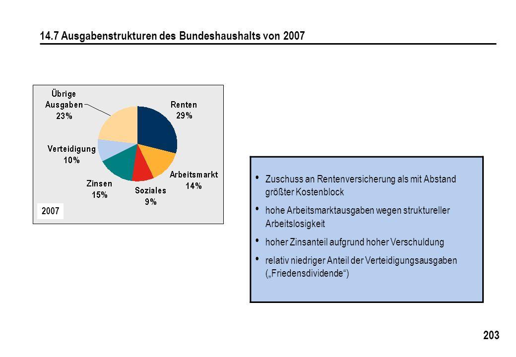 14.7 Ausgabenstrukturen des Bundeshaushalts von 2007