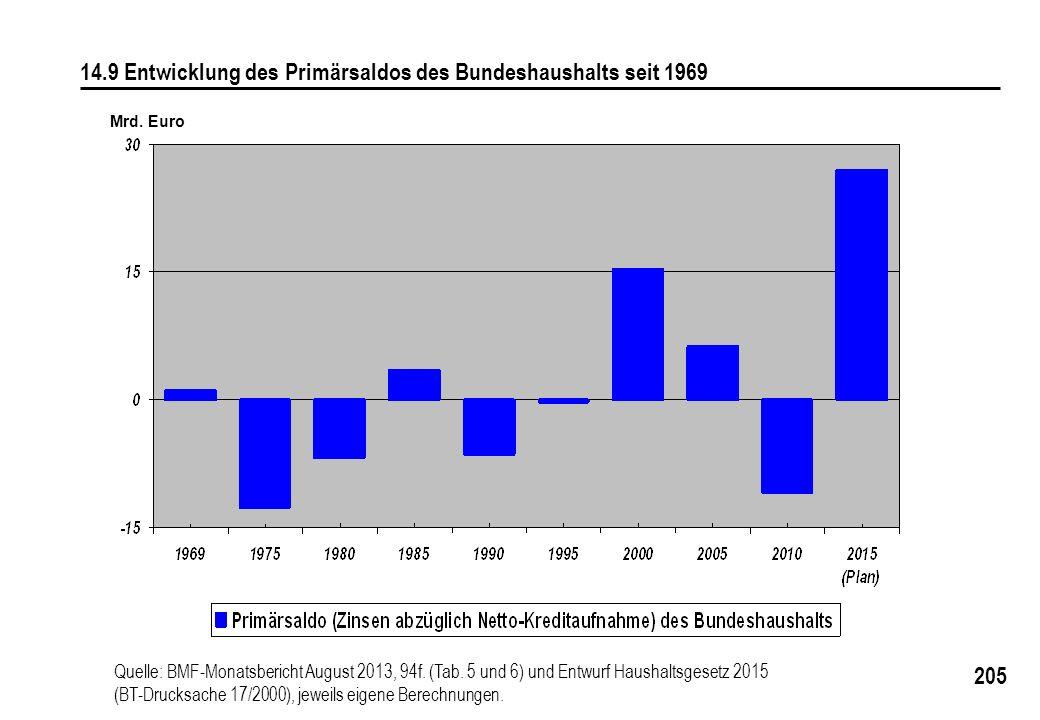 14.9 Entwicklung des Primärsaldos des Bundeshaushalts seit 1969