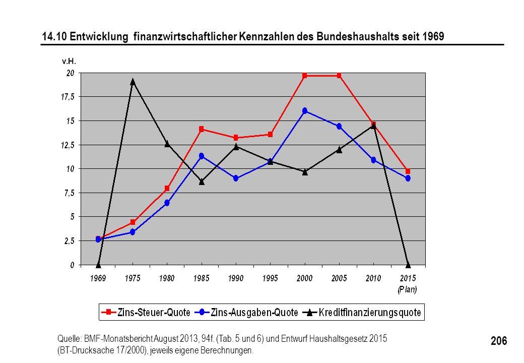 14.10 Entwicklung finanzwirtschaftlicher Kennzahlen des Bundeshaushalts seit 1969