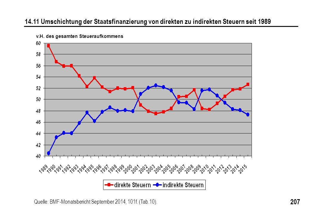 14.11 Umschichtung der Staatsfinanzierung von direkten zu indirekten Steuern seit 1989