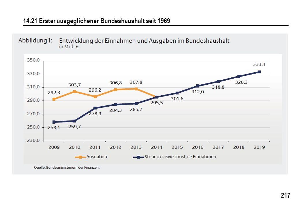 14.21 Erster ausgeglichener Bundeshaushalt seit 1969