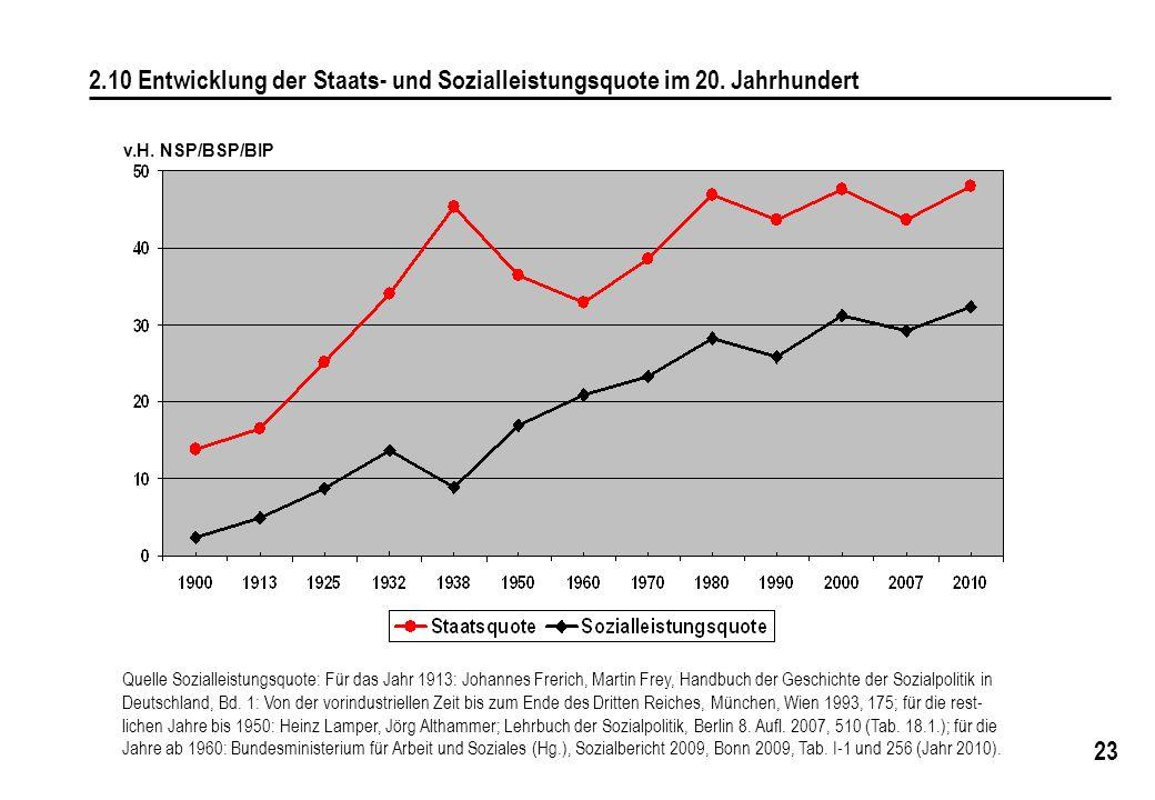 2. 10 Entwicklung der Staats- und Sozialleistungsquote im 20