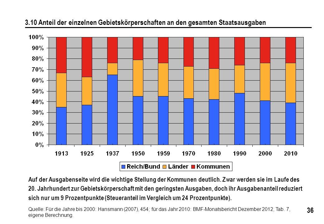 3.10 Anteil der einzelnen Gebietskörperschaften an den gesamten Staatsausgaben