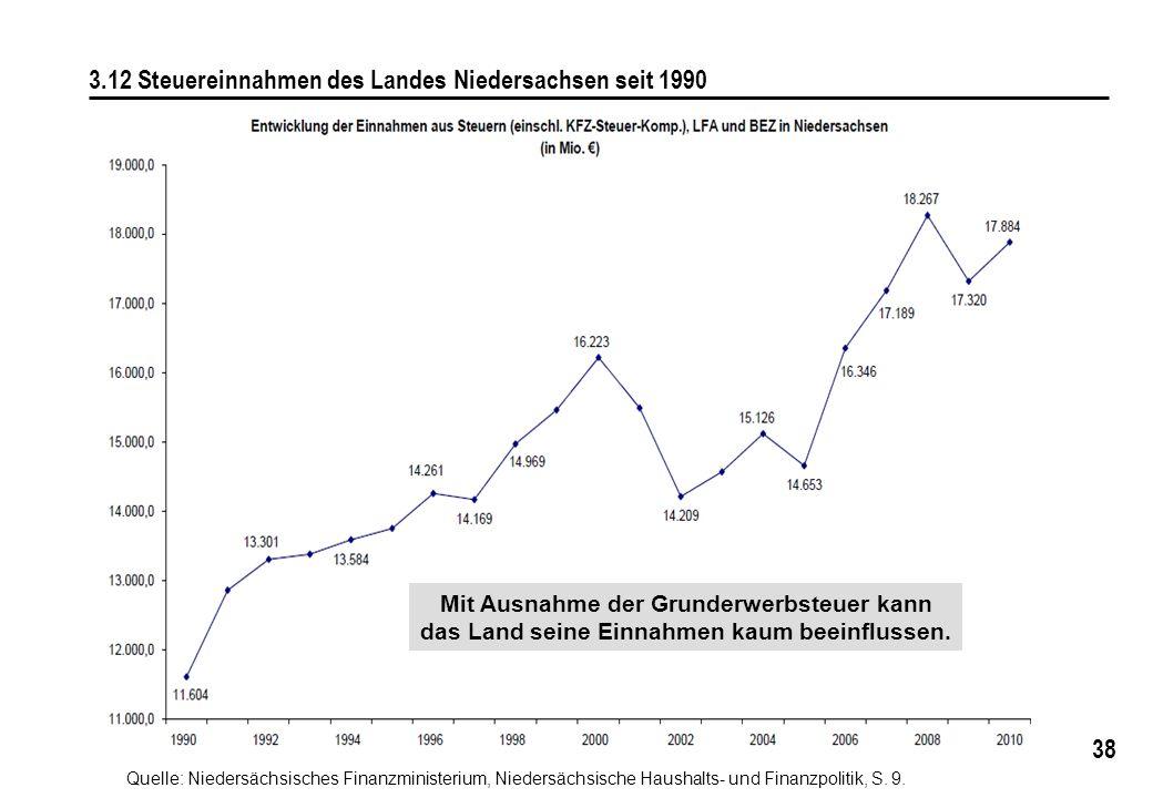 3.12 Steuereinnahmen des Landes Niedersachsen seit 1990