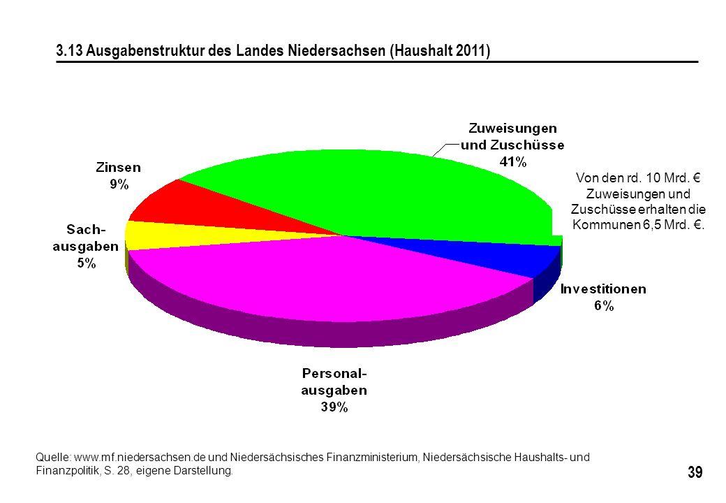 3.13 Ausgabenstruktur des Landes Niedersachsen (Haushalt 2011)