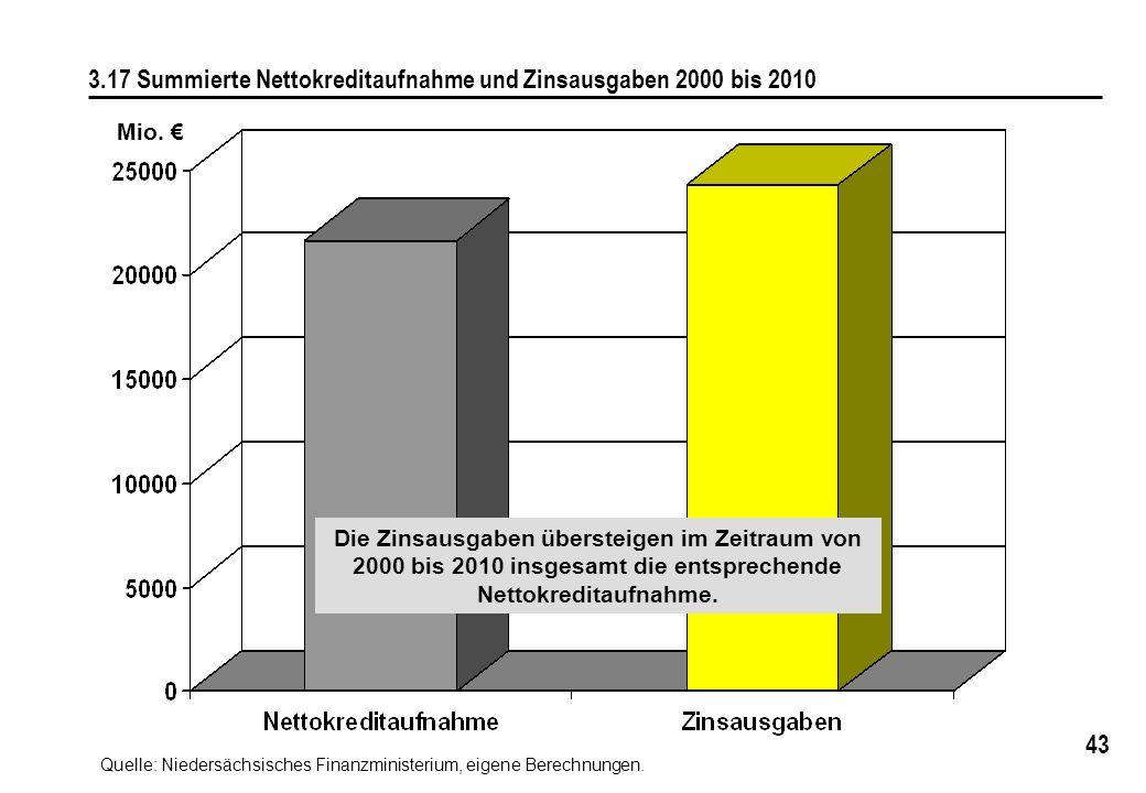 3.17 Summierte Nettokreditaufnahme und Zinsausgaben 2000 bis 2010