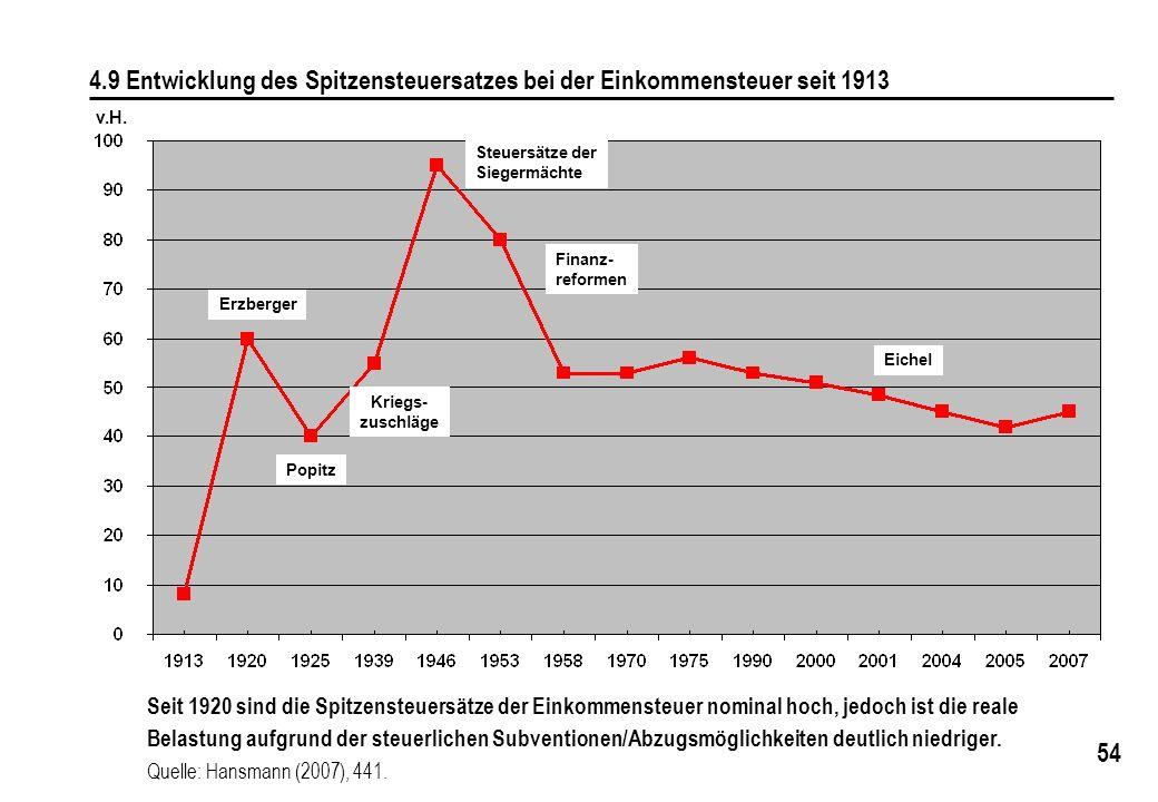 4.9 Entwicklung des Spitzensteuersatzes bei der Einkommensteuer seit 1913