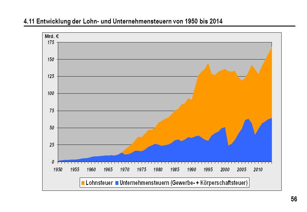 4.11 Entwicklung der Lohn- und Unternehmensteuern von 1950 bis 2014