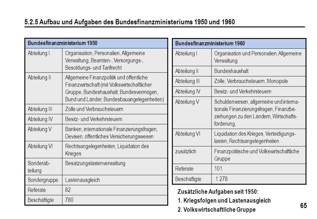 5.2.5 Aufbau und Aufgaben des Bundesfinanzministeriums 1950 und 1960