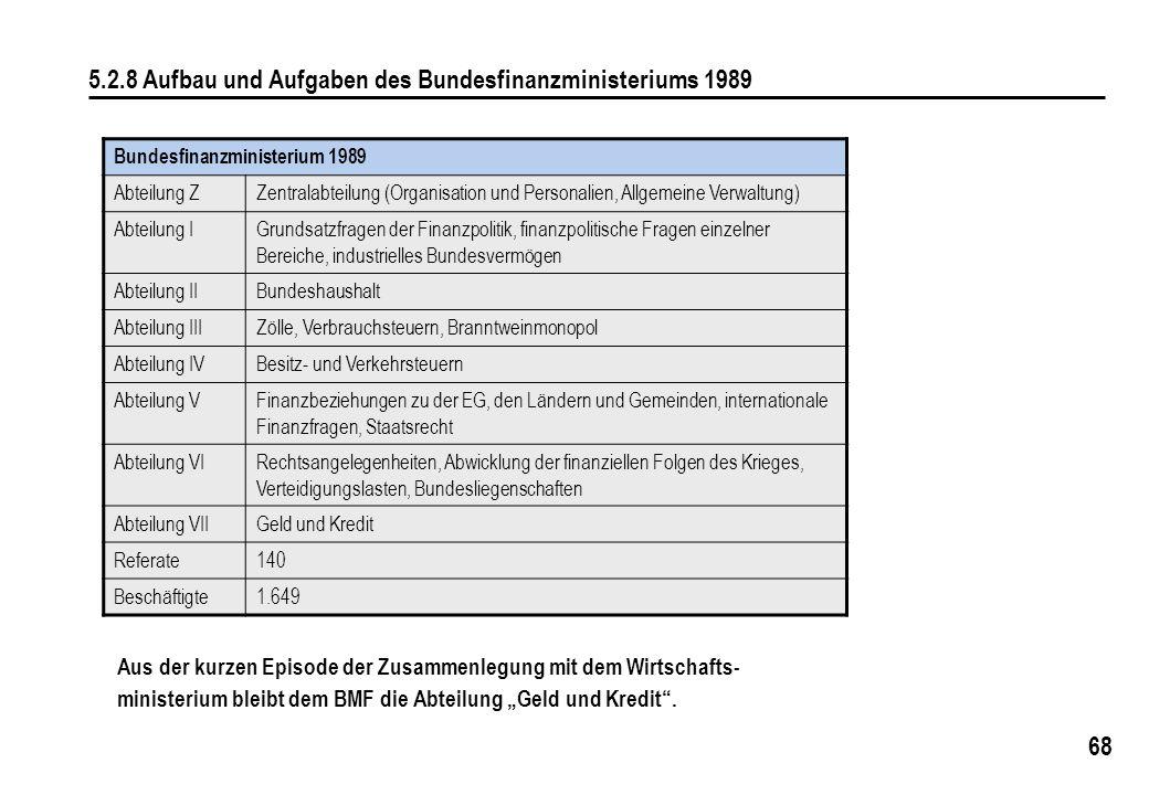 5.2.8 Aufbau und Aufgaben des Bundesfinanzministeriums 1989