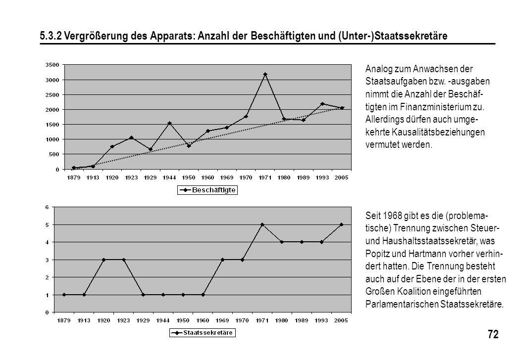 5.3.2 Vergrößerung des Apparats: Anzahl der Beschäftigten und (Unter-)Staatssekretäre