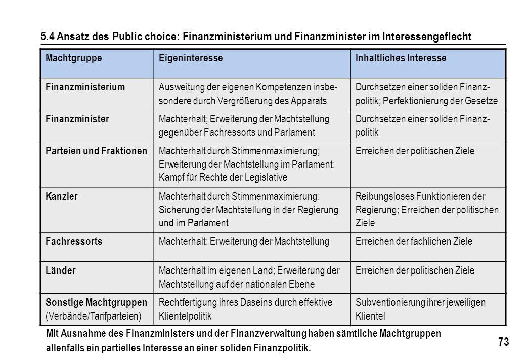 5.4 Ansatz des Public choice: Finanzministerium und Finanzminister im Interessengeflecht