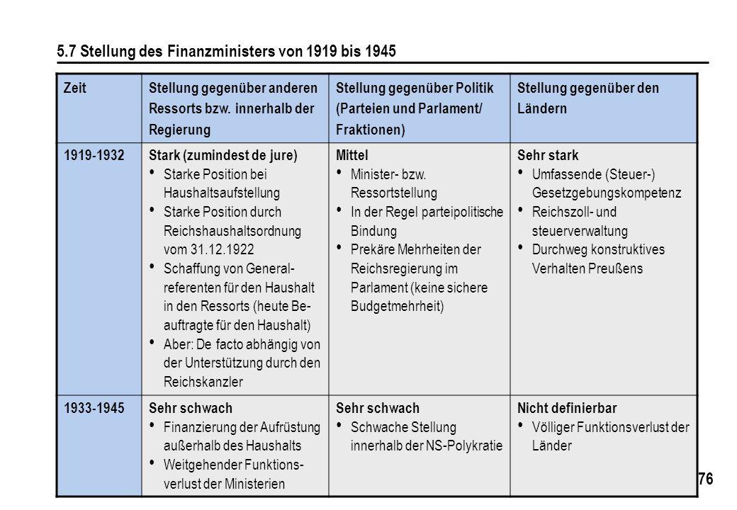 5.7 Stellung des Finanzministers von 1919 bis 1945