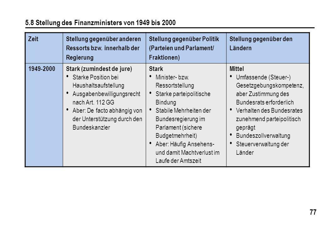 5.8 Stellung des Finanzministers von 1949 bis 2000