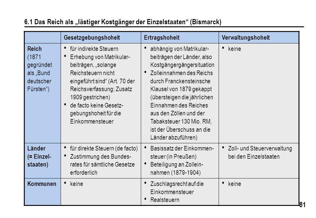 """6.1 Das Reich als """"lästiger Kostgänger der Einzelstaaten (Bismarck)"""
