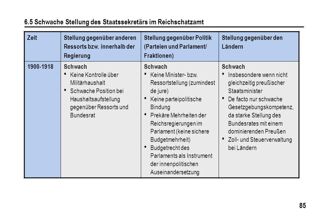 6.5 Schwache Stellung des Staatssekretärs im Reichschatzamt