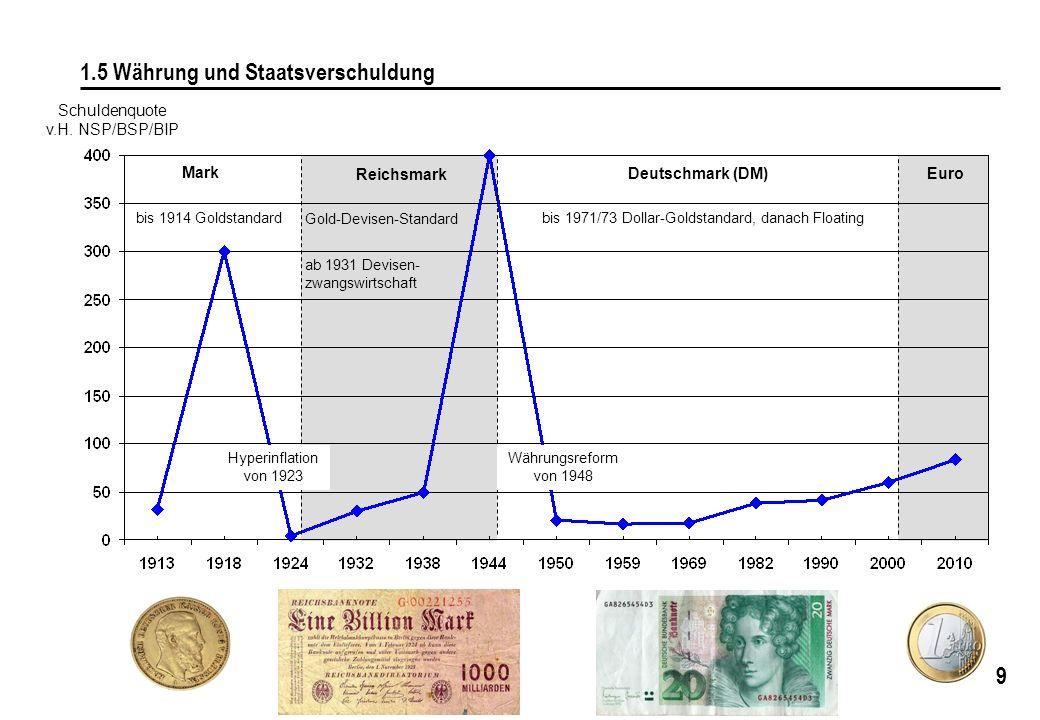 1.5 Währung und Staatsverschuldung