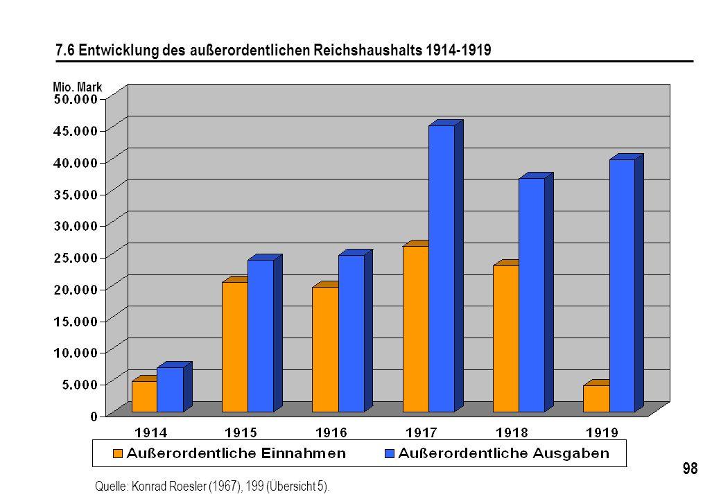 7.6 Entwicklung des außerordentlichen Reichshaushalts 1914-1919