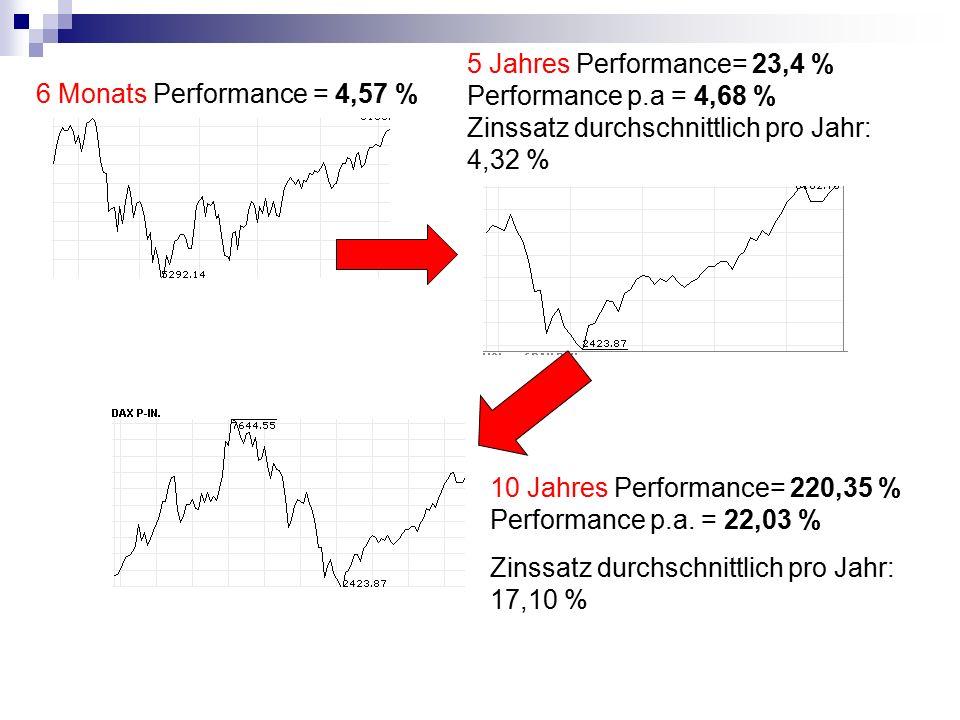 5 Jahres Performance= 23,4 % Performance p.a = 4,68 % Zinssatz durchschnittlich pro Jahr: 4,32 % 6 Monats Performance = 4,57 %