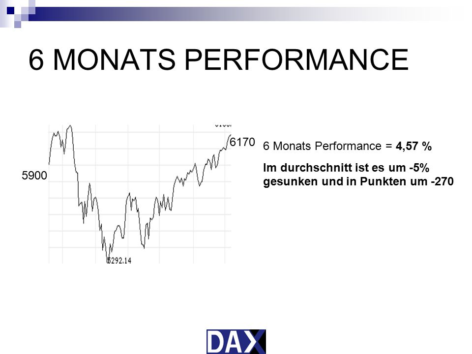 6 MONATS PERFORMANCE 6170 6 Monats Performance = 4,57 %