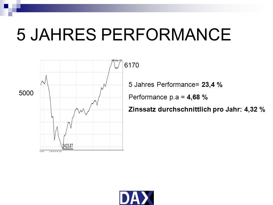 5 JAHRES PERFORMANCE 6170 5 Jahres Performance= 23,4 %