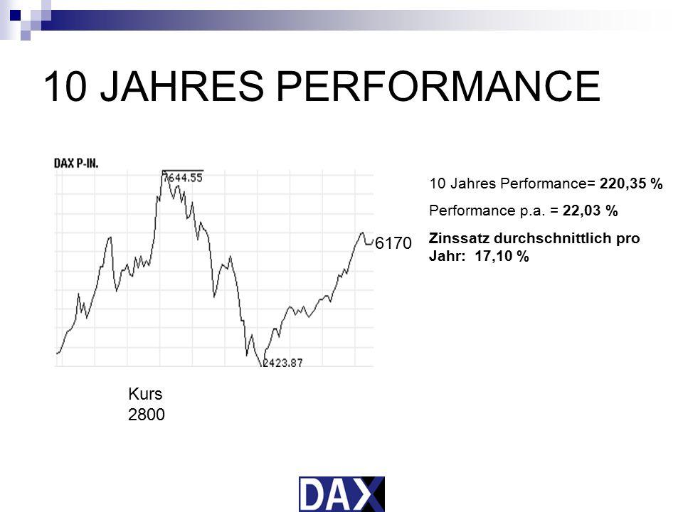 10 JAHRES PERFORMANCE 6170 Kurs 2800 10 Jahres Performance= 220,35 %