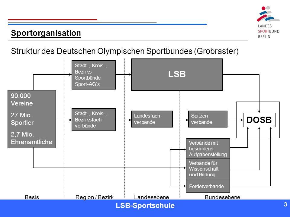 LSB DOSB Sportorganisation