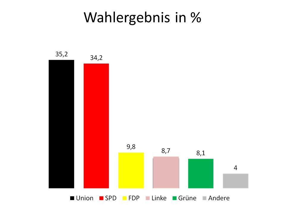 Wahlergebnis in %