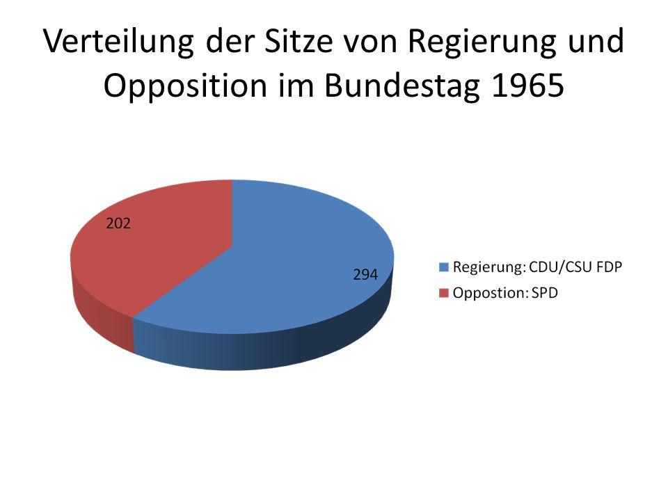 Verteilung der Sitze von Regierung und Opposition im Bundestag 1965