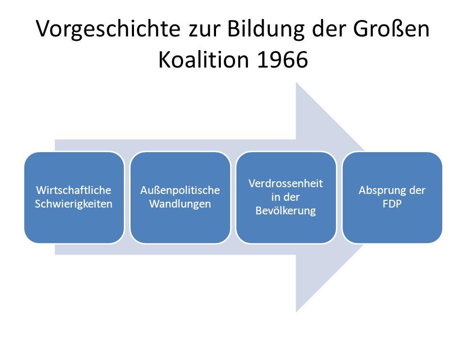 Vorgeschichte zur Bildung der Großen Koalition 1966
