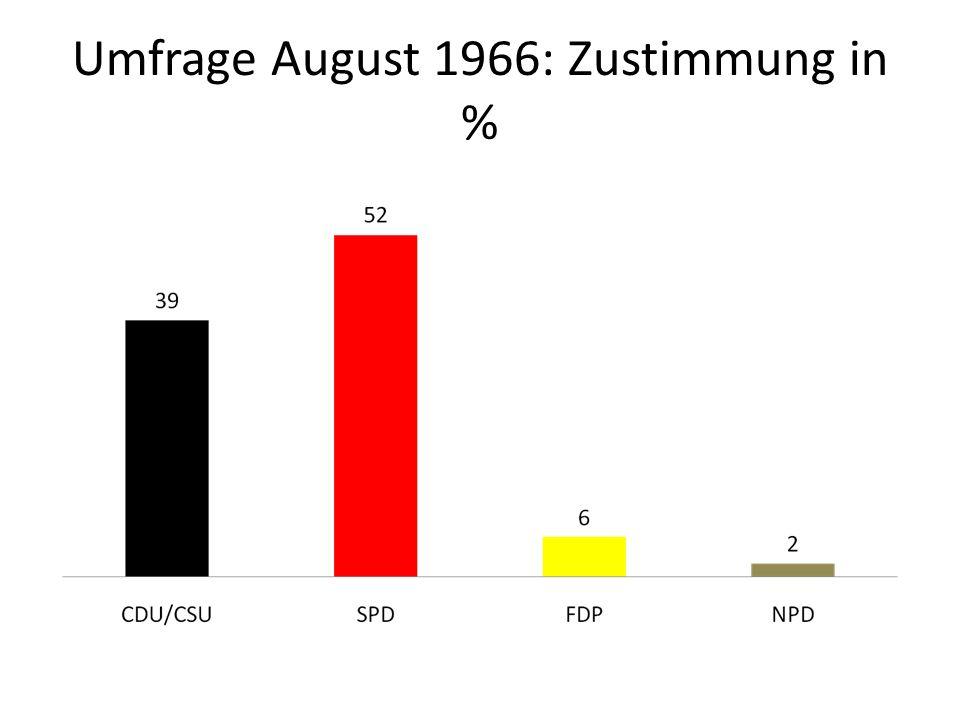 Umfrage August 1966: Zustimmung in %
