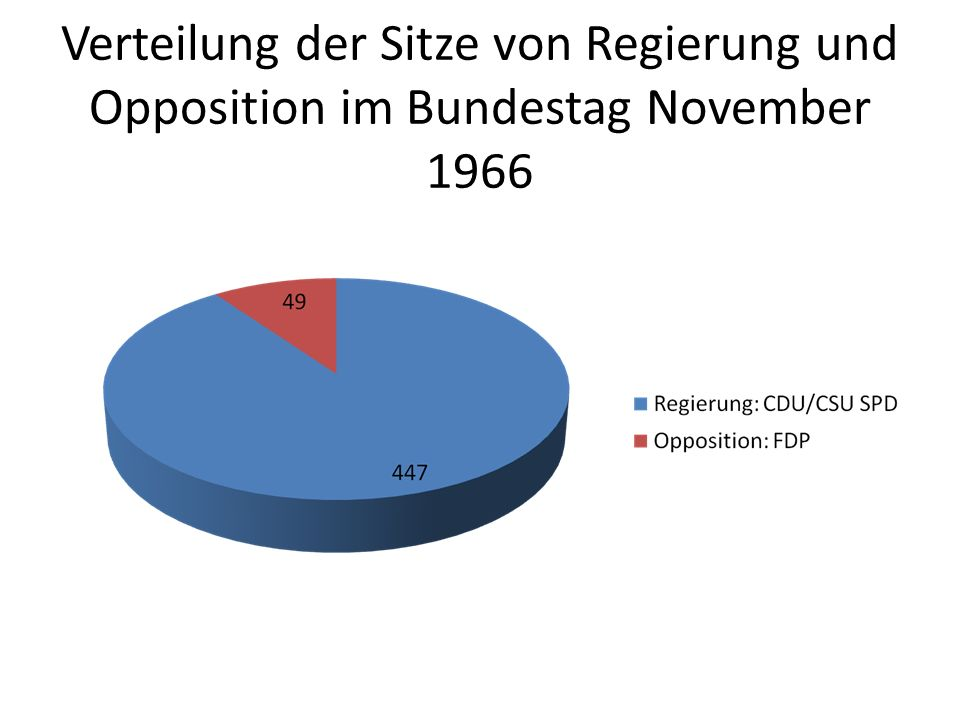 Verteilung der Sitze von Regierung und Opposition im Bundestag November 1966