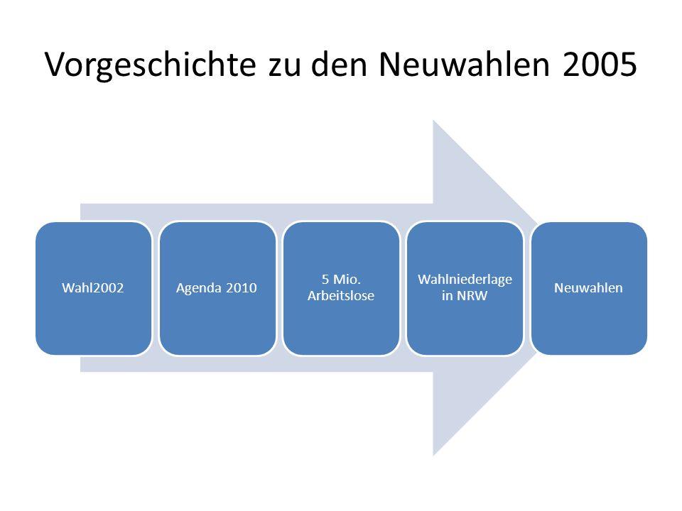 Vorgeschichte zu den Neuwahlen 2005