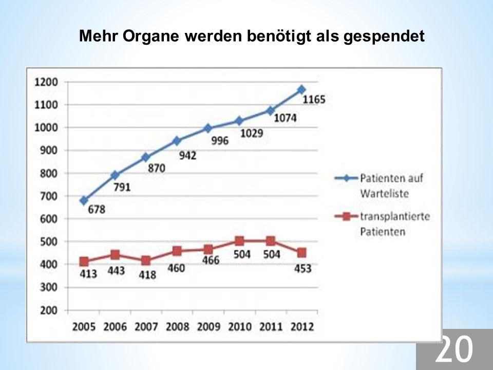 Mehr Organe werden benötigt als gespendet