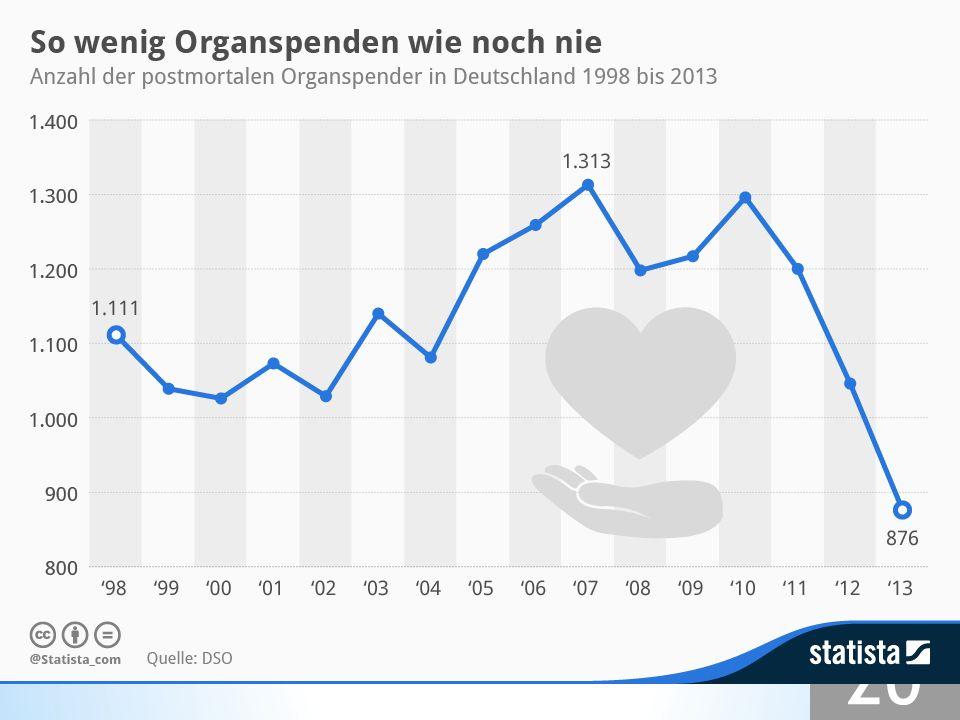 Organspenderzahlen sinken