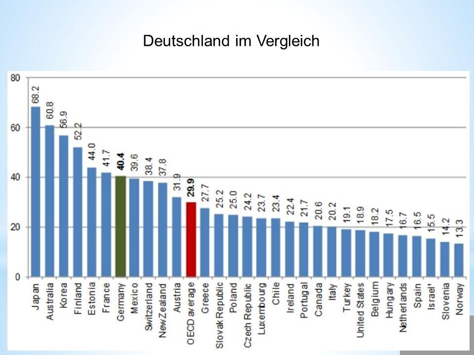 Deutschland im Vergleich