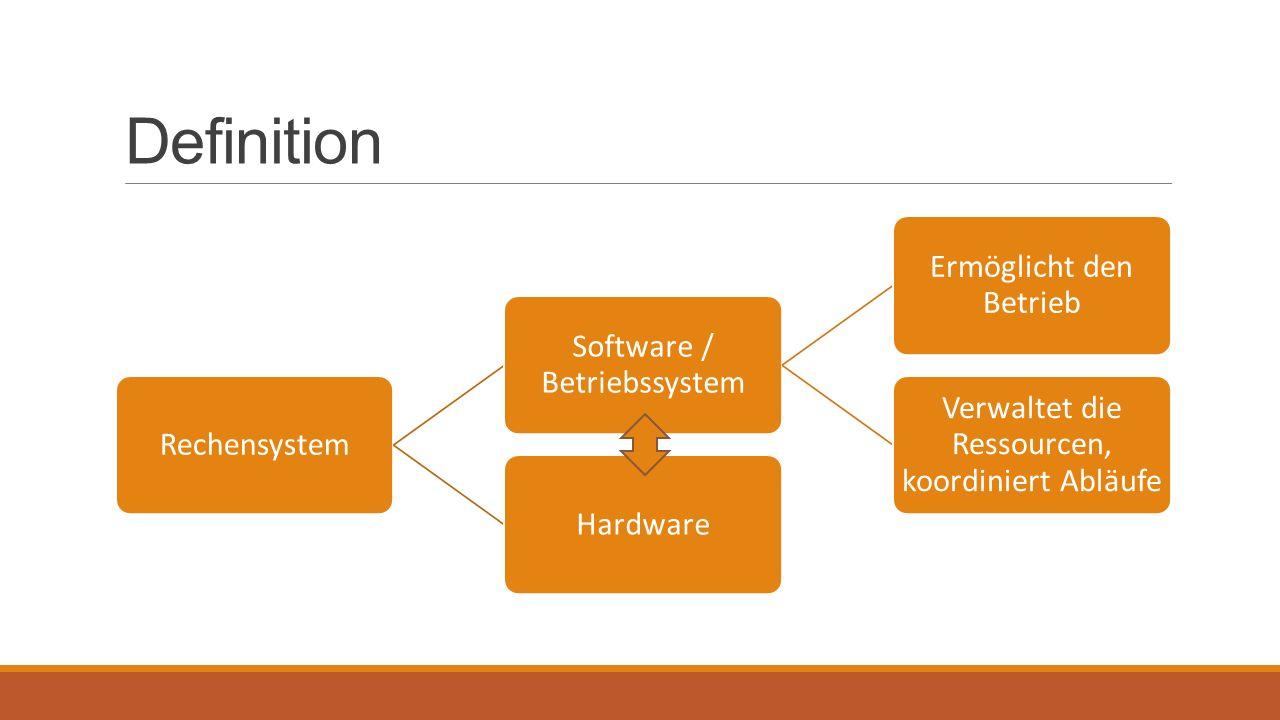 Definition Ermöglicht den Betrieb Software / Betriebssystem