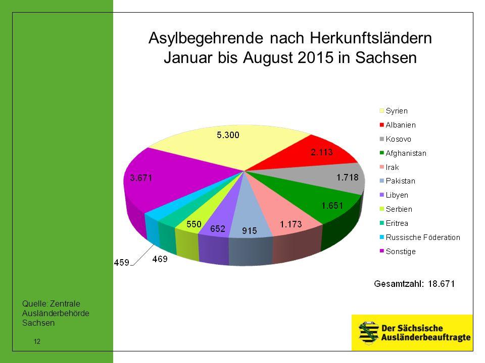 Asylbegehrende nach Herkunftsländern Januar bis August 2015 in Sachsen