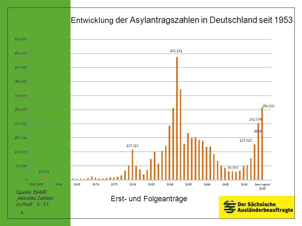 Entwicklung der Asylantragszahlen in Deutschland seit 1953