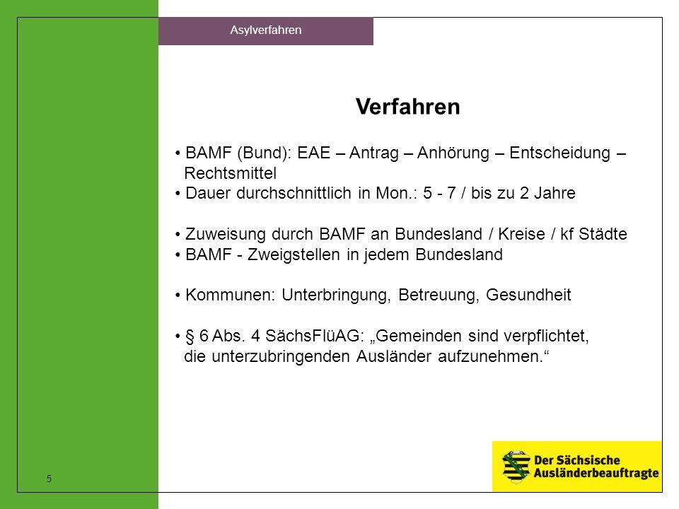 Asylverfahren Verfahren. BAMF (Bund): EAE – Antrag – Anhörung – Entscheidung – Rechtsmittel.