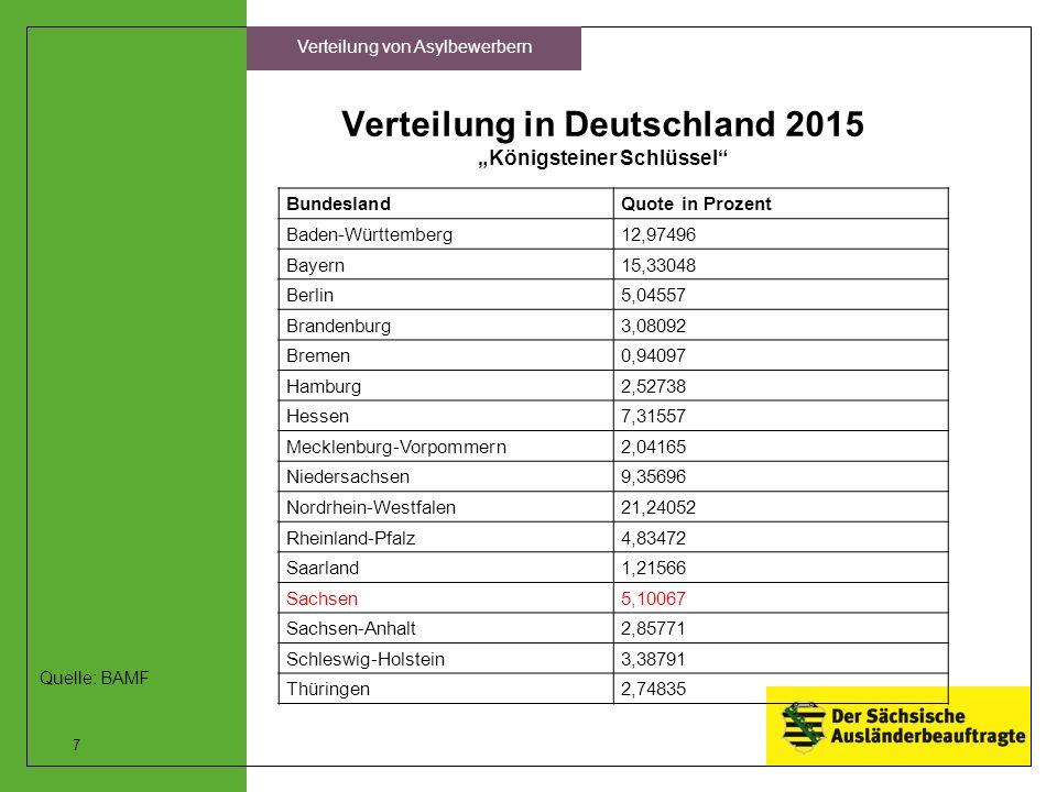 """Verteilung in Deutschland 2015 """"Königsteiner Schlüssel"""