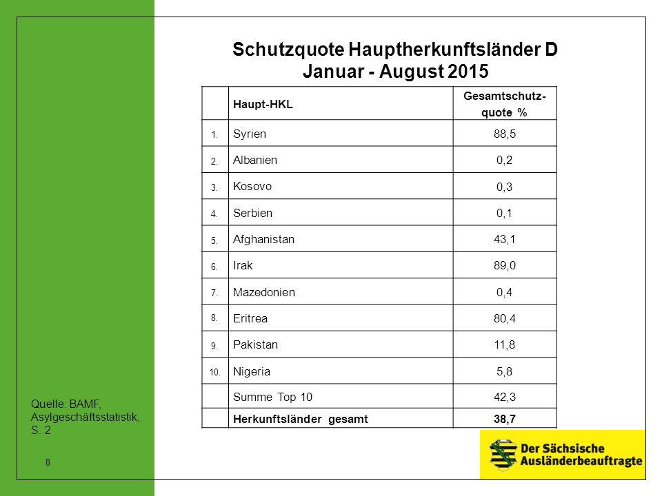 Schutzquote Hauptherkunftsländer D Januar - August 2015