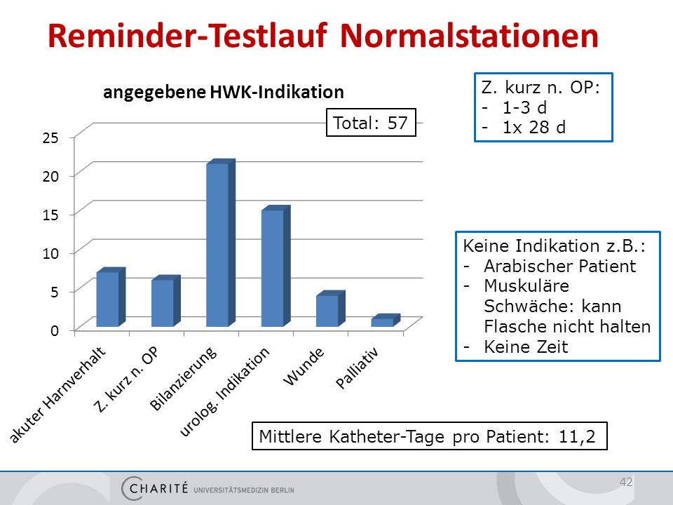 Reminder-Testlauf Intensivstationen