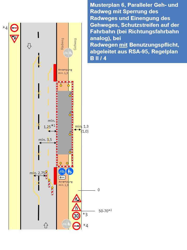 Musterplan 6, Paralleler Geh- und Radweg mit Sperrung des Radweges und Einengung des Gehweges, Schutzstreifen auf der Fahrbahn (bei Richtungsfahrbahn analog), bei
