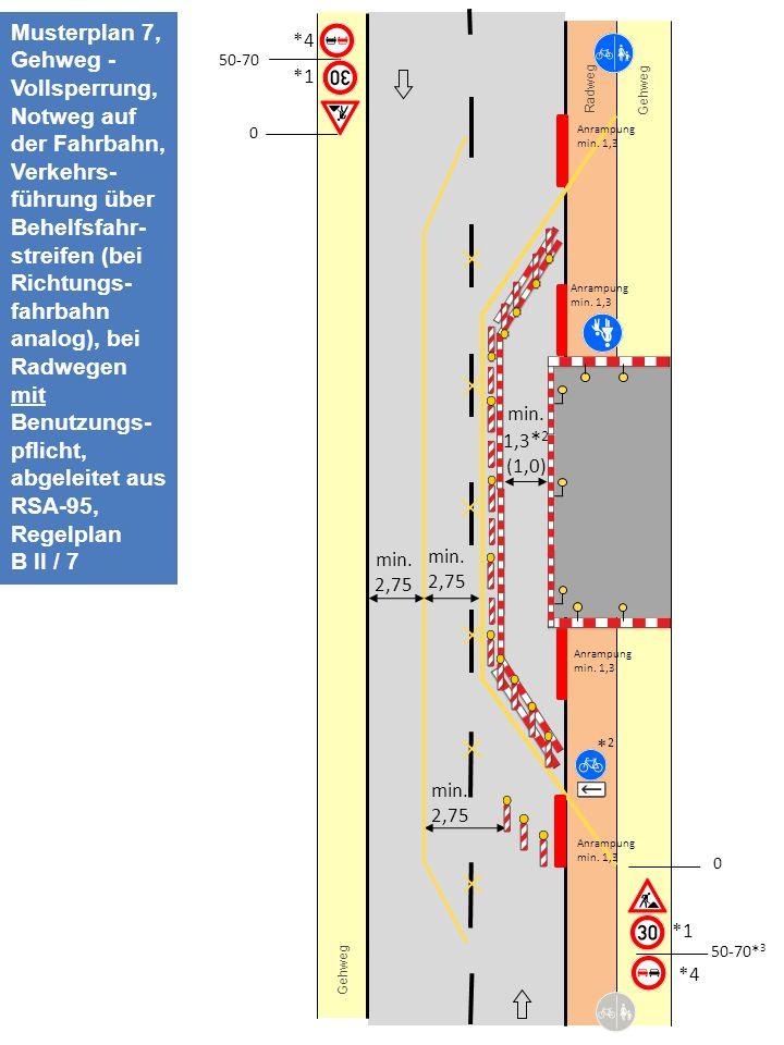 Musterplan 7, Gehweg - Vollsperrung, Notweg auf der Fahrbahn, Verkehrs-führung über Behelfsfahr-streifen (bei Richtungs-fahrbahn analog), bei Radwegen mit Benutzungs-pflicht, abgeleitet aus RSA-95, Regelplan B II / 7