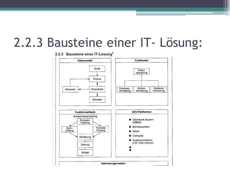 2.2.3 Bausteine einer IT- Lösung: