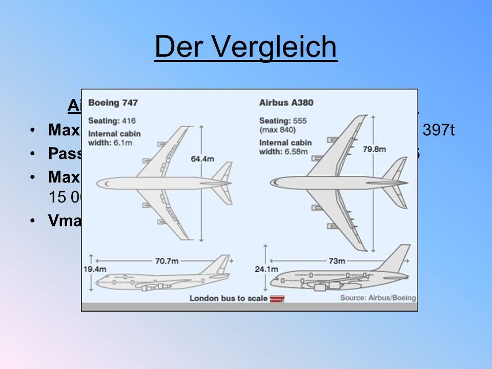 Der Vergleich Airbus A380 -800 Boeing 747-400 Max. Startgewicht: 560t