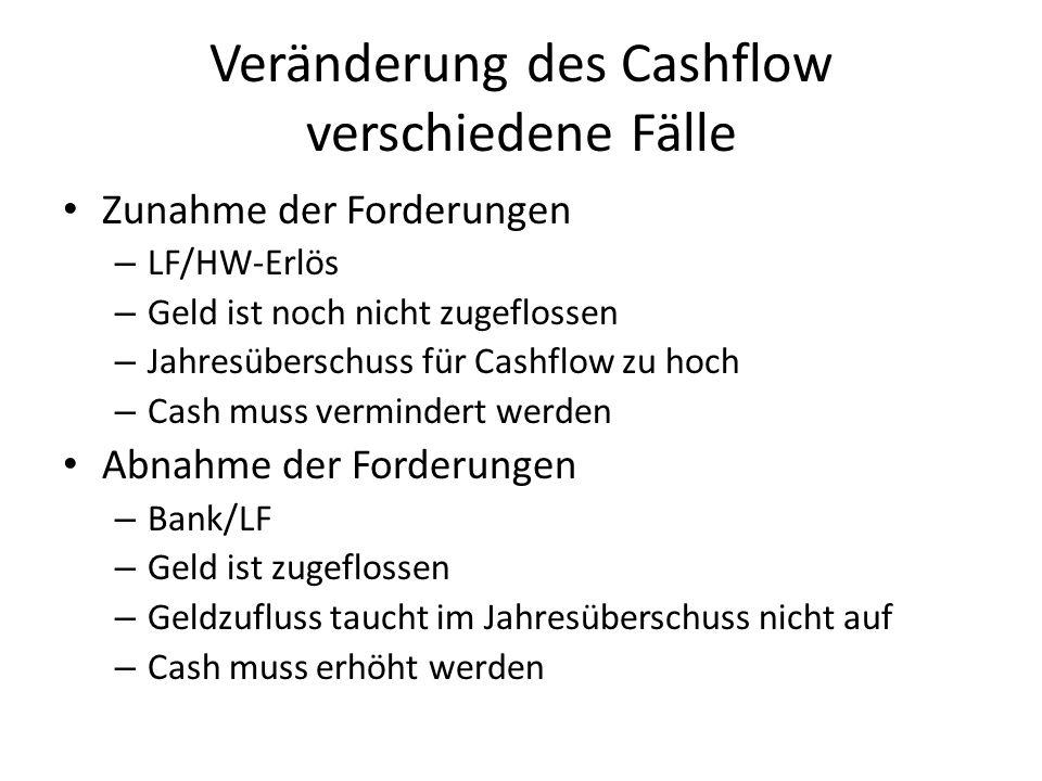Veränderung des Cashflow verschiedene Fälle